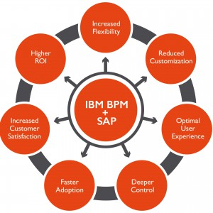 IBM-BPM-SAP